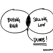 Sell low; buy high…Not!